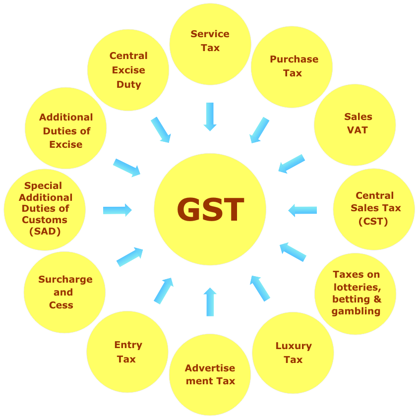 analysis of goods and services tax gst structure Gst slabs pdf download -gst rates structure-gst rate pdf download -gst tax slab in hindi  gst 2017 latest news and updates -goods and services tax (gst).